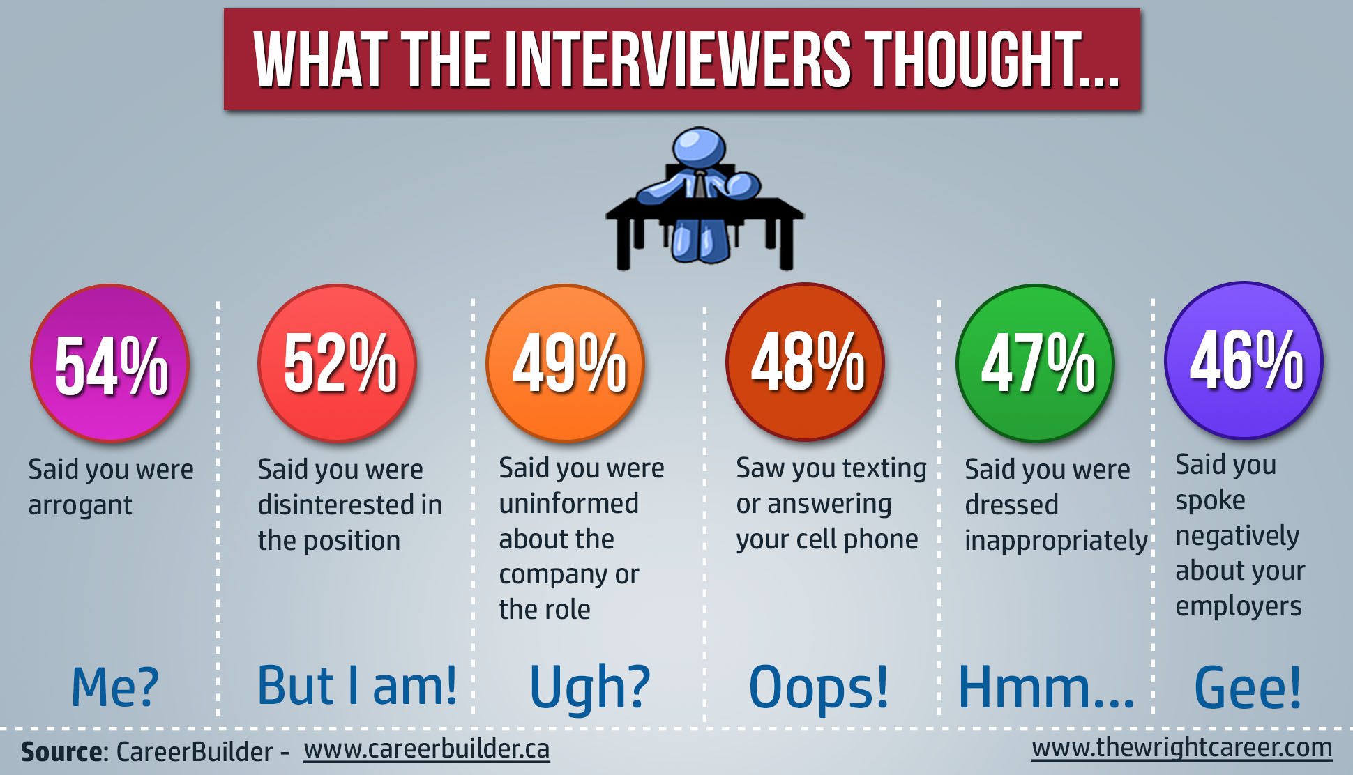 6 tell tale signs your interview went terribly wrong