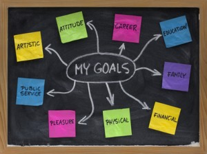 Mind map created on blackboard with colorful crumpled sticky notes and white chalk - setting personal goals in different areas of life (artistic, attitude, care